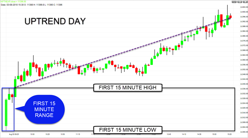 2-UPTREND DAY