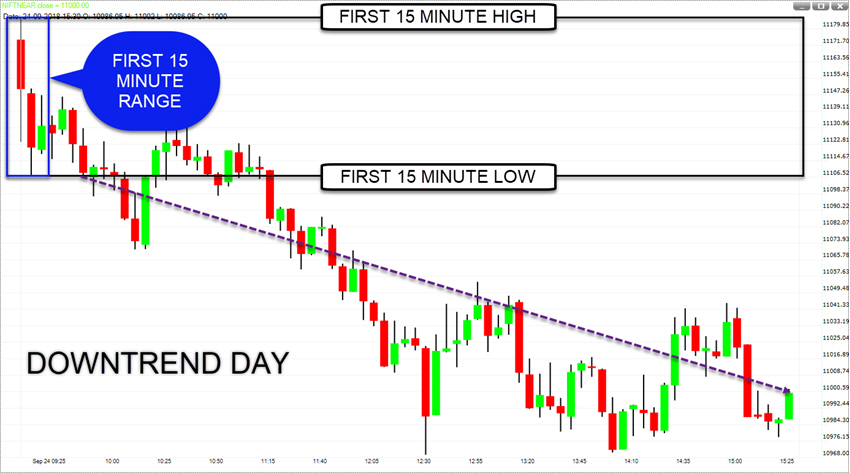 3-DOWNTREND DAY