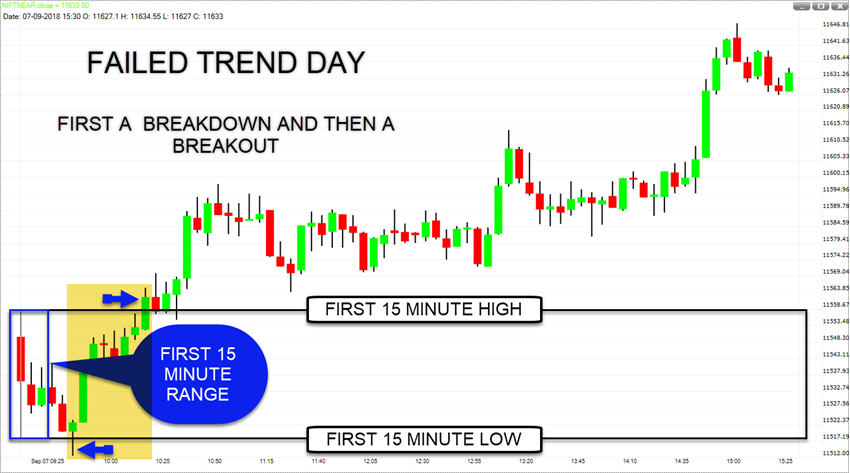 4-FAILED TREND DAY